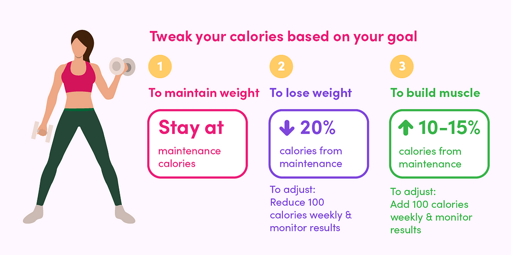 Based on your goal, adjust the number of calories by 100 calories weekly and monitor your results.
