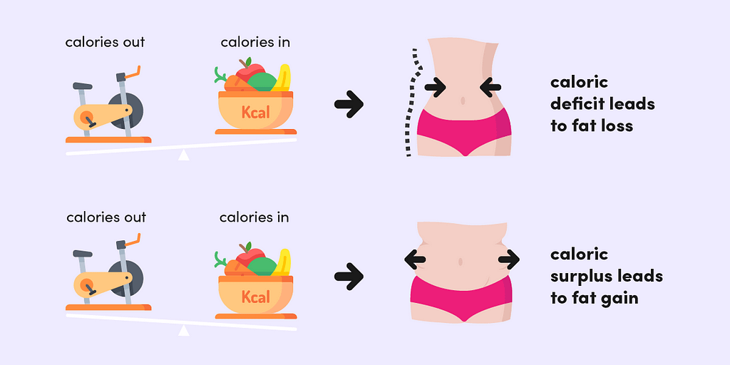 Whether or not you're on the keto diet, achieving a calorie deficit by burning more calories than you consume is the key to fat loss.