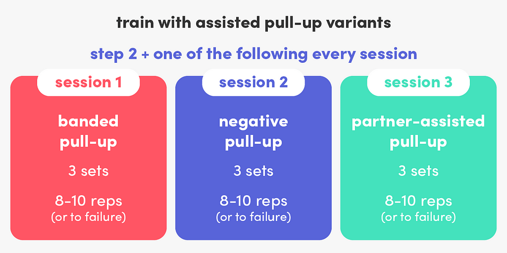 Add different types of assisted pull-ups, such as banded pull-ups, negative pull-ups and partner-assisted pull-ups, to your training plan.