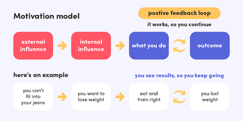 The motivation model talks about how external and internal influences affect the outcome.