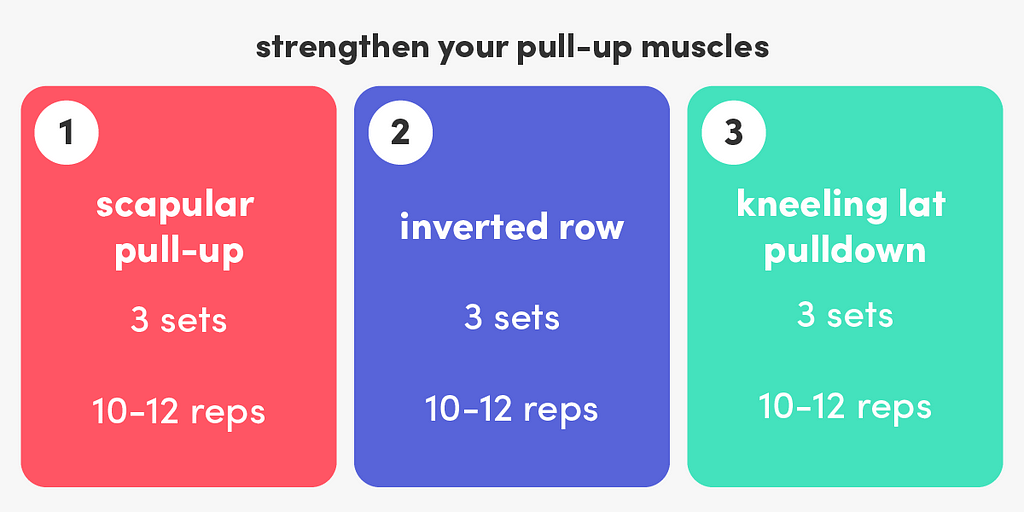 Improve the strength of the muscles used to do a pull-up with scapular pull-ups, inverted rows and kneeling lat pulldowns.