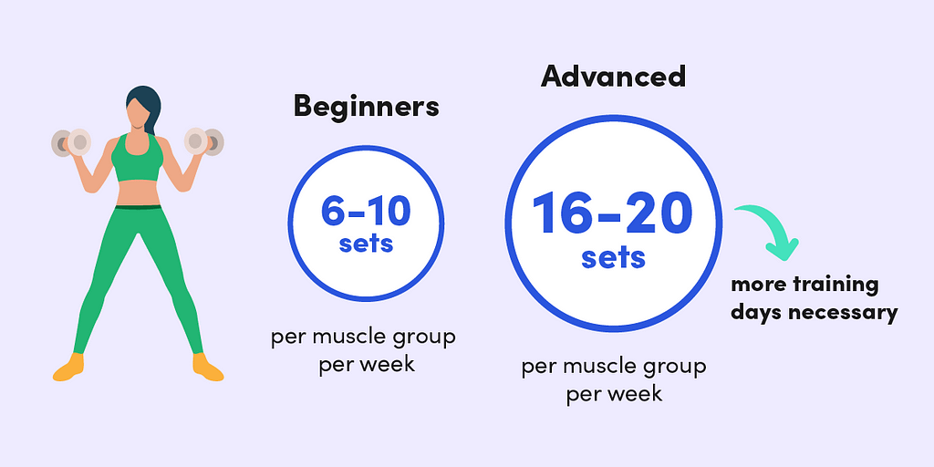 The number of sets of exercise you need per muscle group per week depends on your training experience.