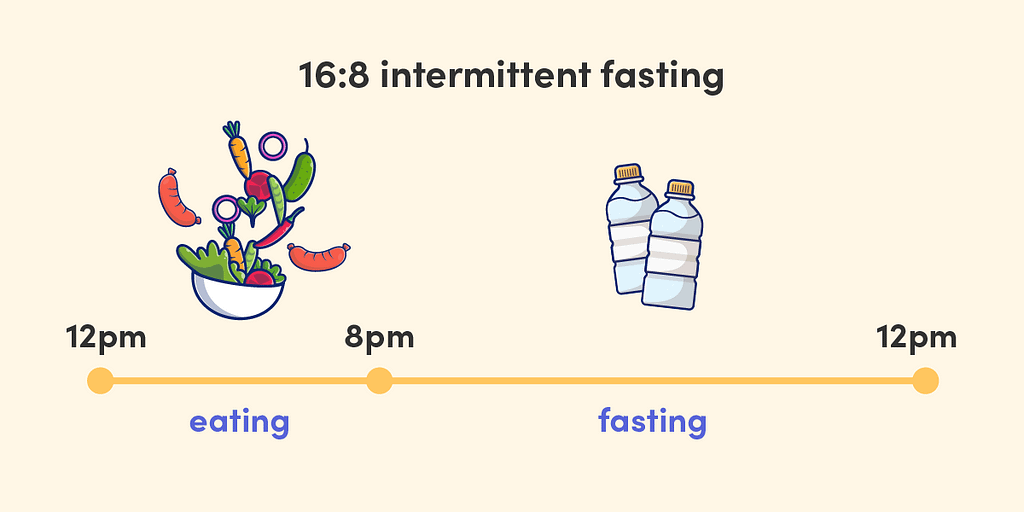 A popular intermittent fasting approach is to fast for 16 hours and eat only during 8 hours of the day.