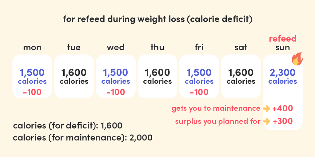 Refeed days are one of the best weight loss tips. Plan for how much you want to eat on refeed day so you can reduce calories on other days accordingly.