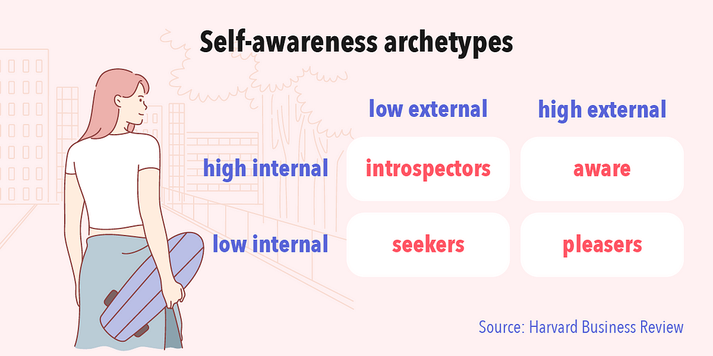 There are 4 self-awareness archetypes adapted from Harvard Business Review's leadership archetypes.