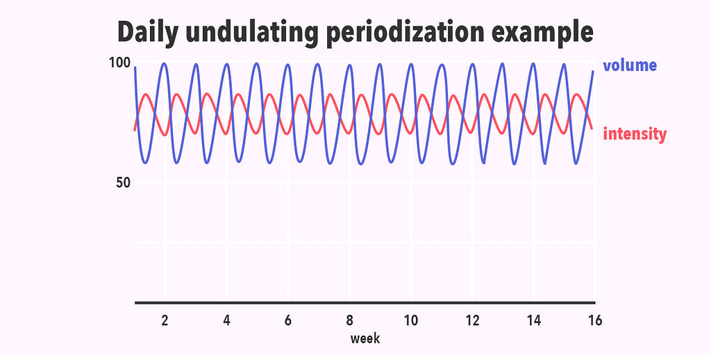 An example of daily undulating periodization with levels of intensity and volume compared.