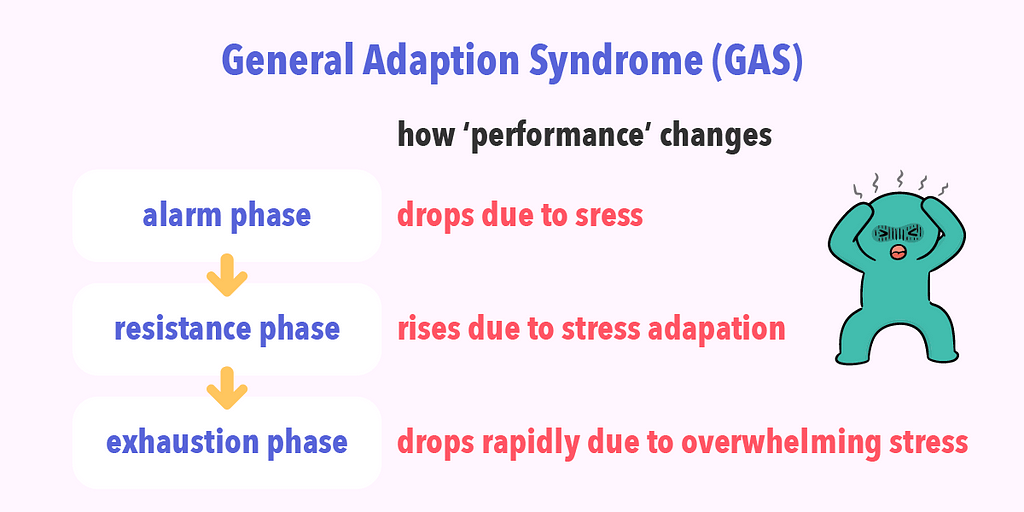 The General Adaptation Syndrome captures how performance changes across 3 stages when exposed to stress.