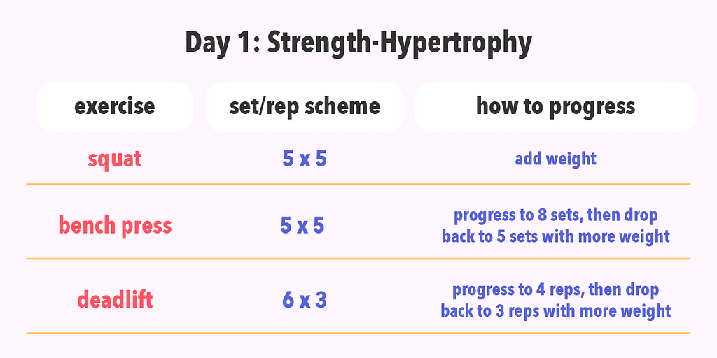 Example of a strength and hypertrophy day.