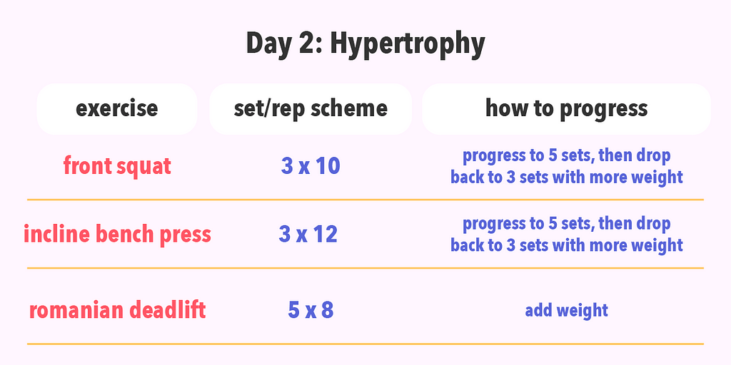 Example of a hypertrophy day.