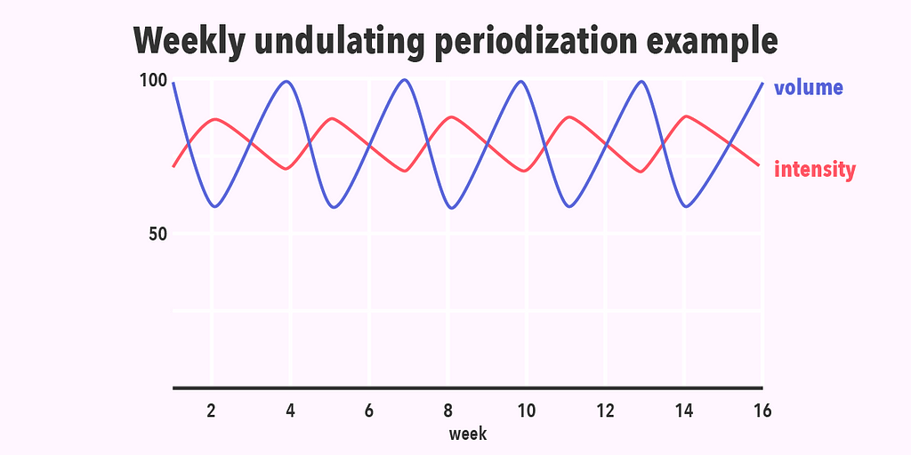 An example of weekly undulating periodization with levels of intensity and volume compared.