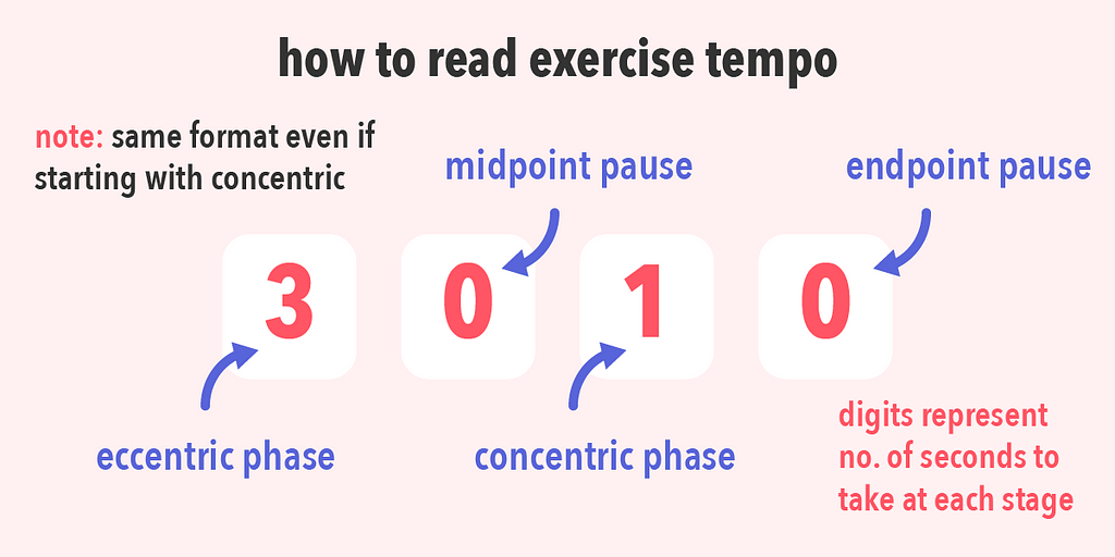 Learn how to read exercise tempo so you can use it in your workout plan for progressive overload.