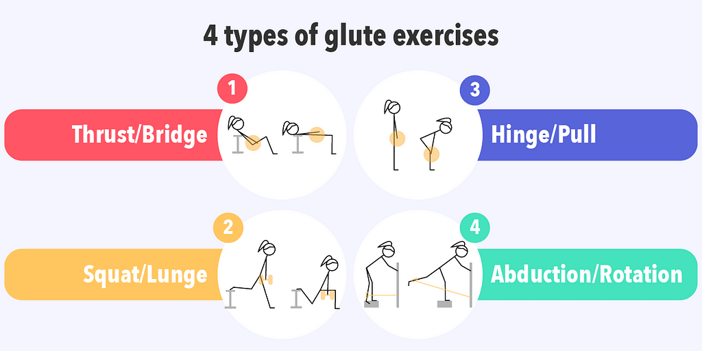 You can categorize glute exercises into 4 different types based on movement pattern.