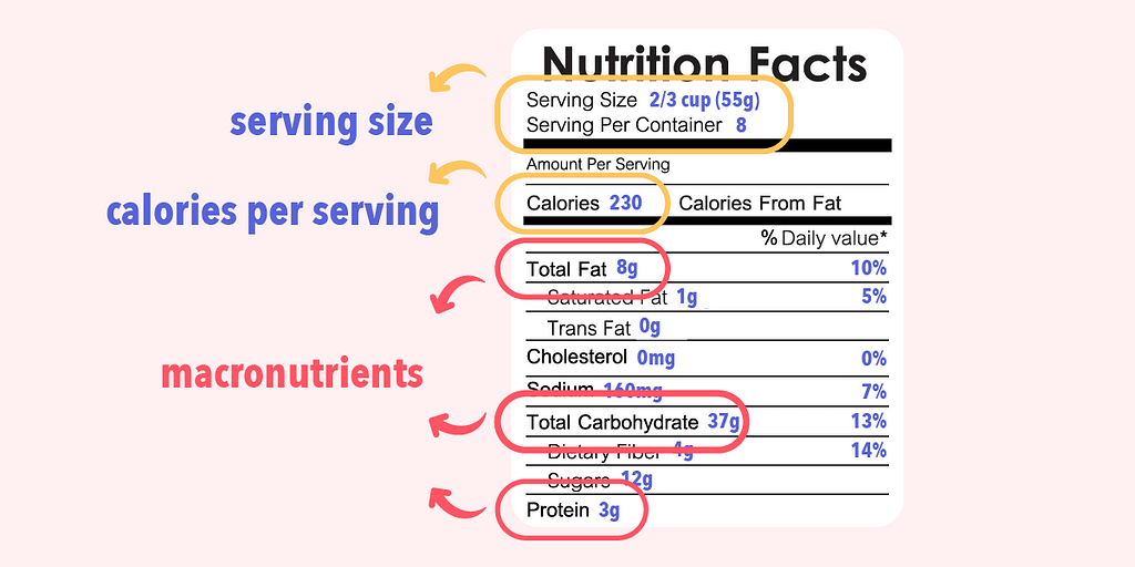 Nutrition facts label on food packagings are useful for anyone learning how to count calories.