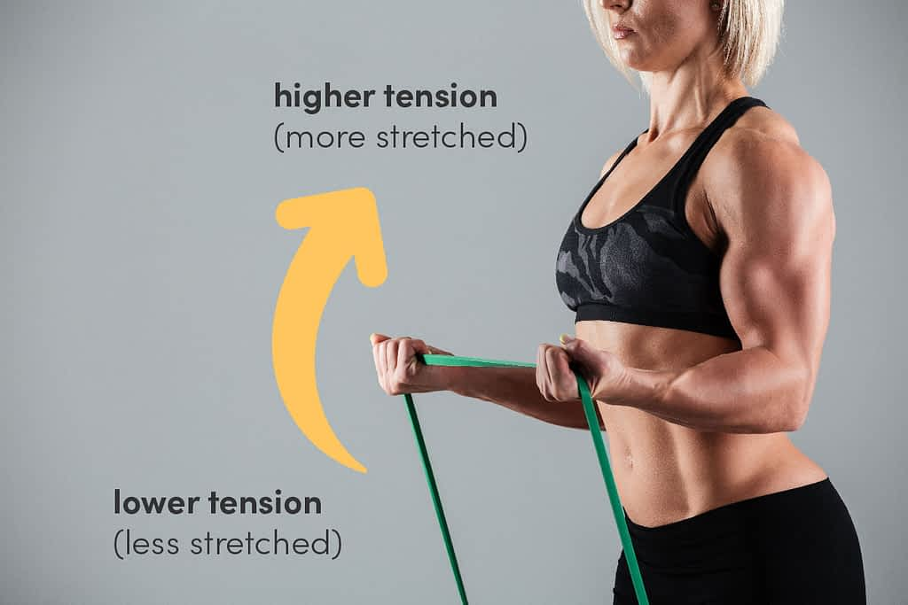 The increasing tension from stretching a band adds progressively more tension over the course of each rep.