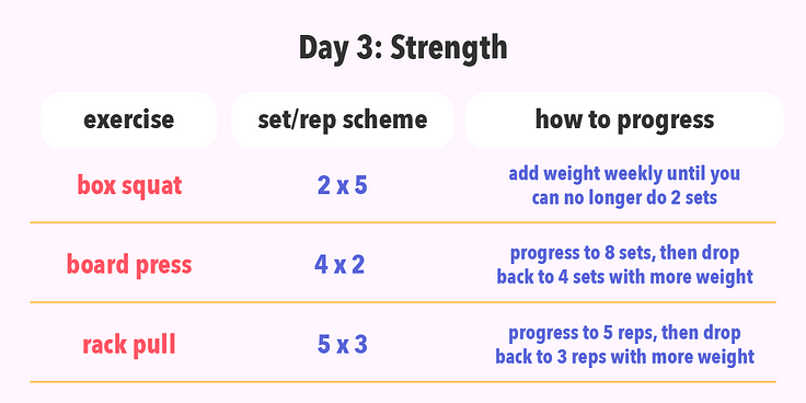 Periodization training example of a strength day.